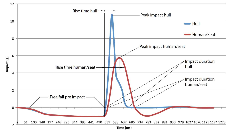 Impact curves Hull - Human